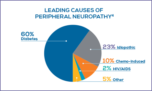 Chart Leading Cause of Peripheral Neuropathy | RxFunction Sensory Neuroprosthesis